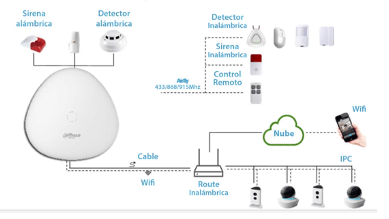 Alarma Dahua Technology