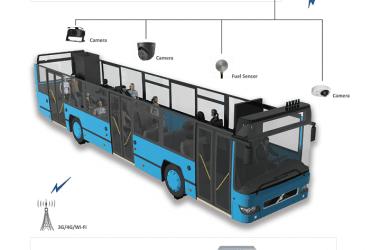 Cámaras para autos y Autobuses