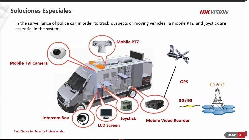 Cámaras de seguridad para automóviles, buses y camiones.