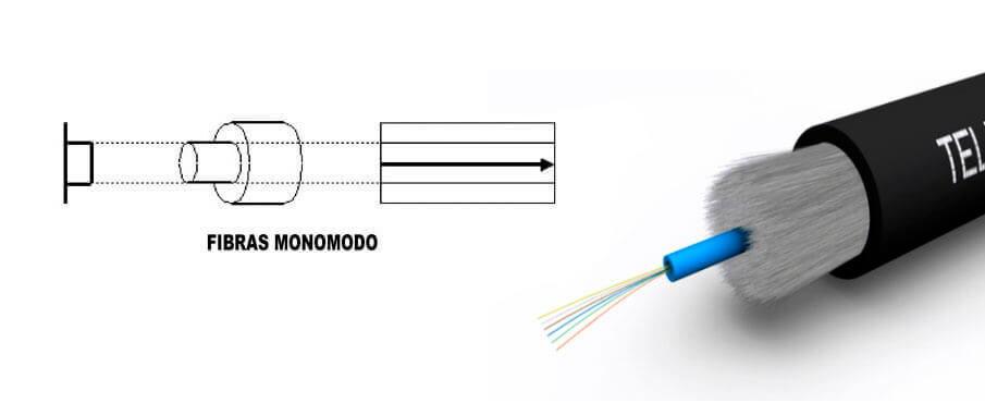 Cableado de fibra óptica Fibra monomodo